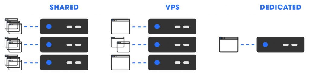 Shared Hosting, VPS Hosting and Dedicated Hosting